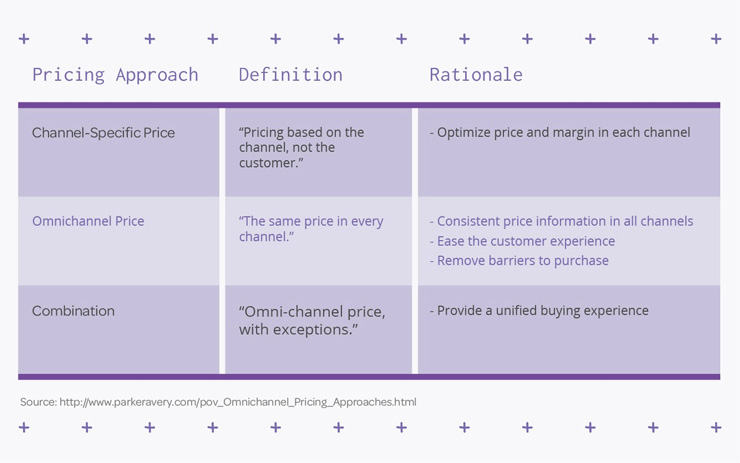 Omnichannel Pricing Strategies: A Guide to Product Pricing for Google Shopping, Amazon, and Beyond - Omnichannel pricing strategies