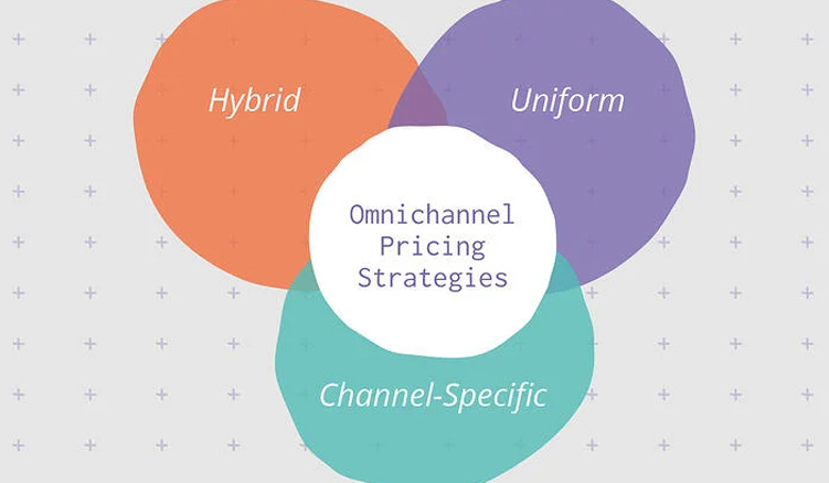Omnichannel Pricing Strategies Guide to Pricing Your Products Online | Plytix