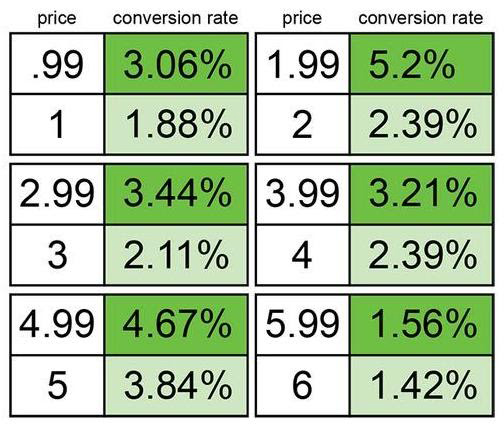 pricing-conversion-rate