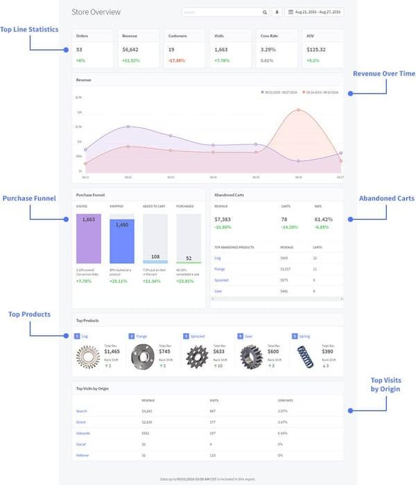 Product Performance Analytics