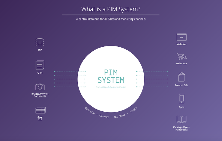 Why Invest In PIM In 2020?
