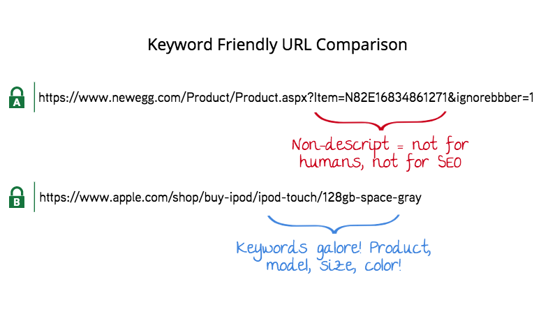 keyword-url-comparison-seo