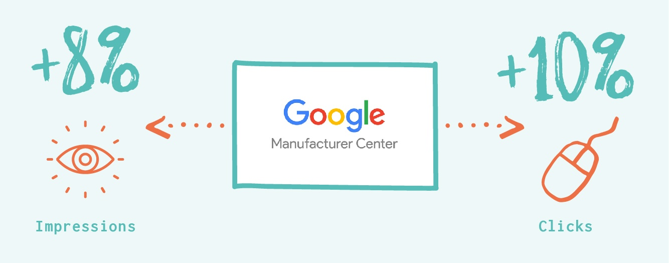 In fact, brands who manage their product information with Google Manufacturer Center average around 8 percent more impressions and 10 percent more clicks.