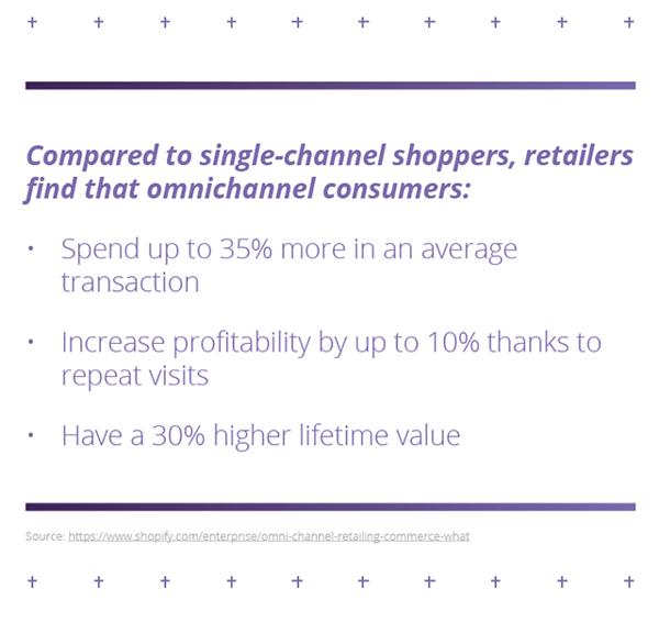 Benefits of Omnichannel Retail