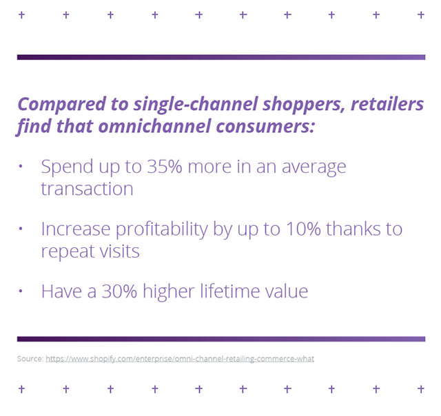 Benefits of Omnichannel Retail
