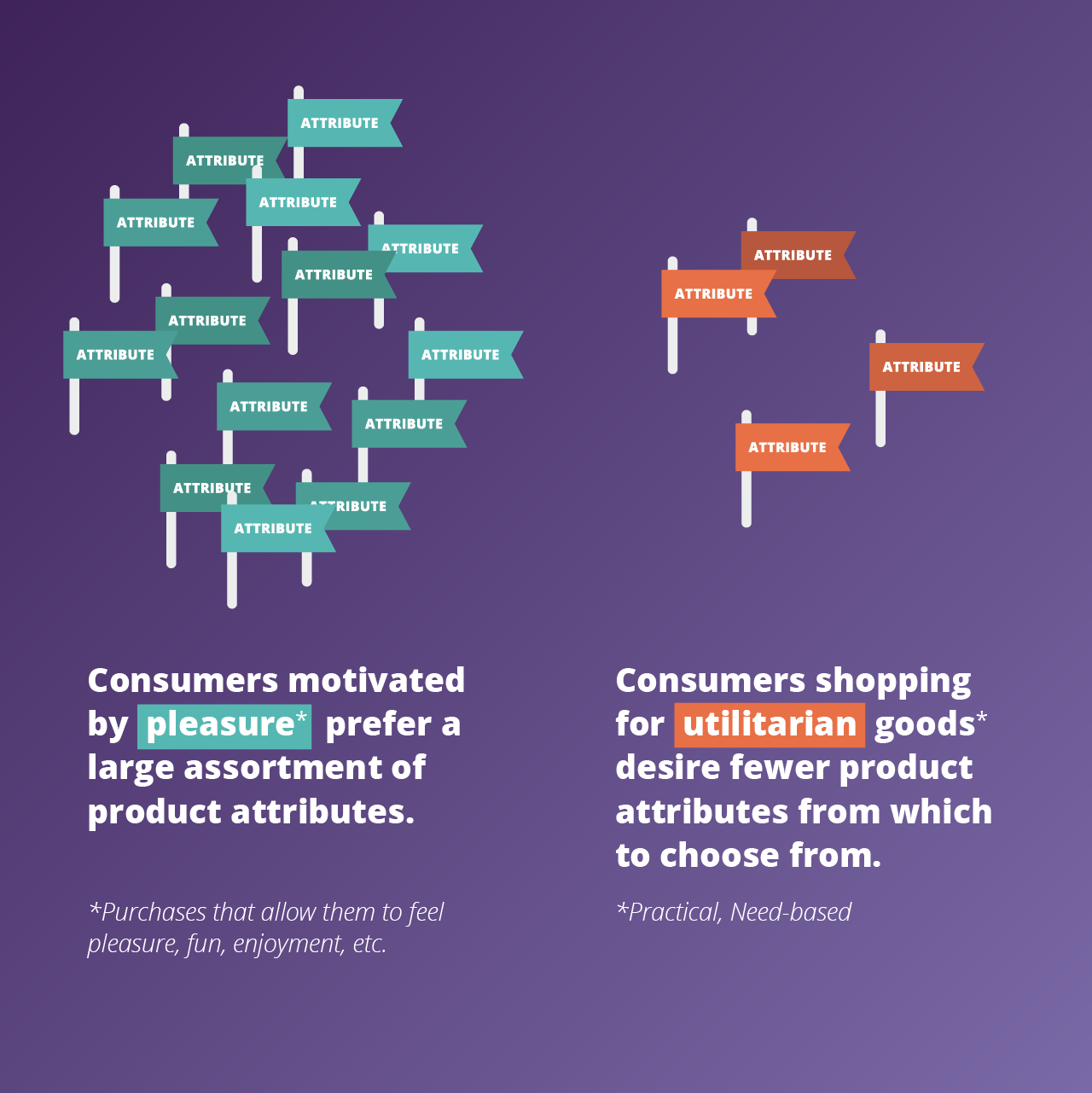 Give Shoppers Fewer Choices (Unless They Want More)