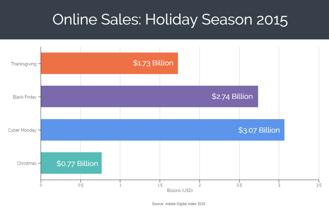 Online Sales Graph Holiday Season 2015
