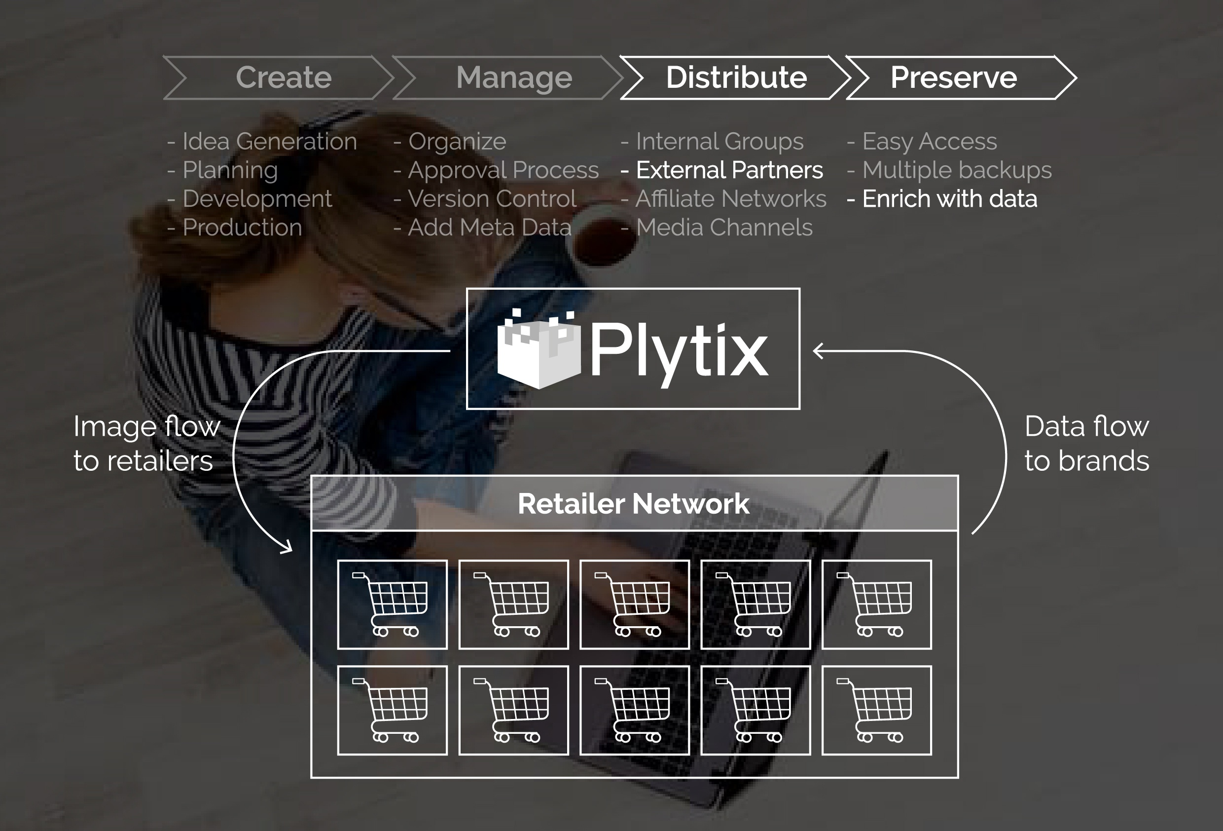 Product Image Management with Plytix