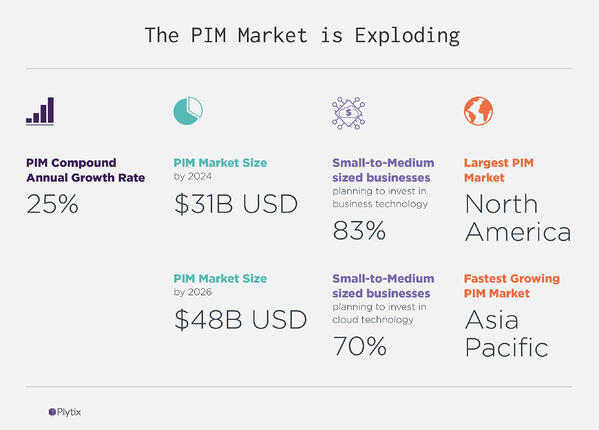 The Market for PIM Software is Exploding