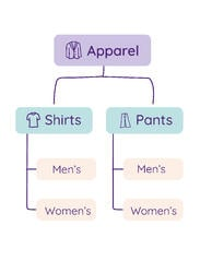 Hierarchical tree structure of apparel taxonomy
