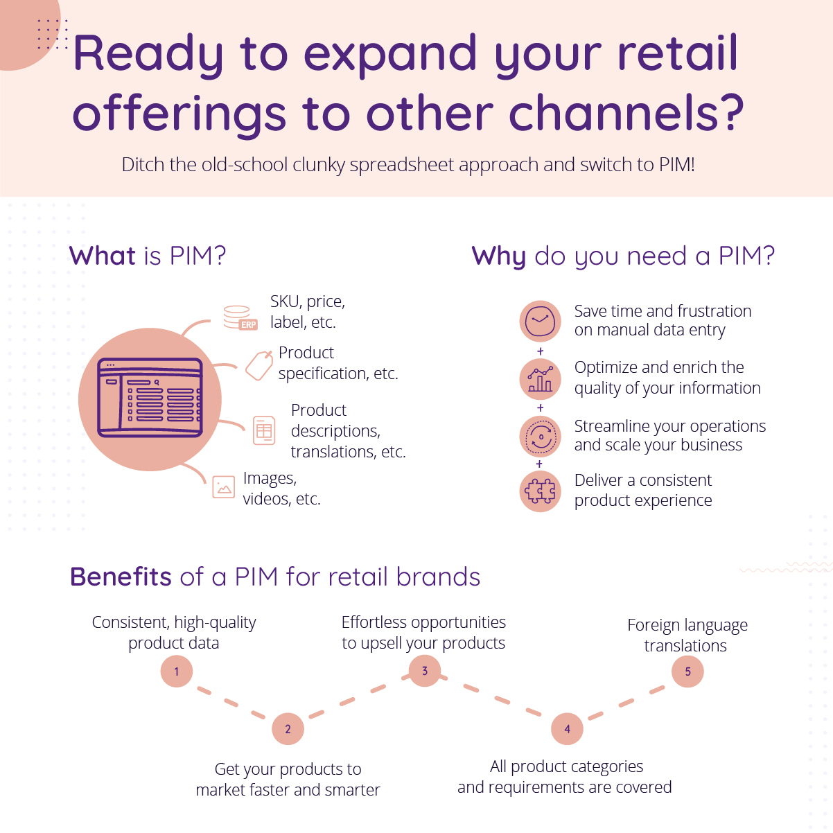 Infrographic explaining what is PIM, why you need PIM and the benefits of PIM for retailers