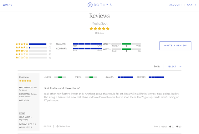 Roths reviews