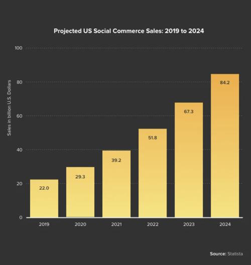 Stats on U.S Social Commerce - Bar graphs