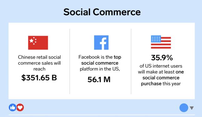 Social Commerce statistics