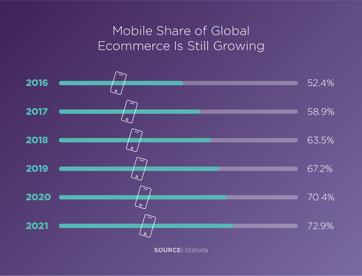 Mobile Shopping Is Still on the Rise