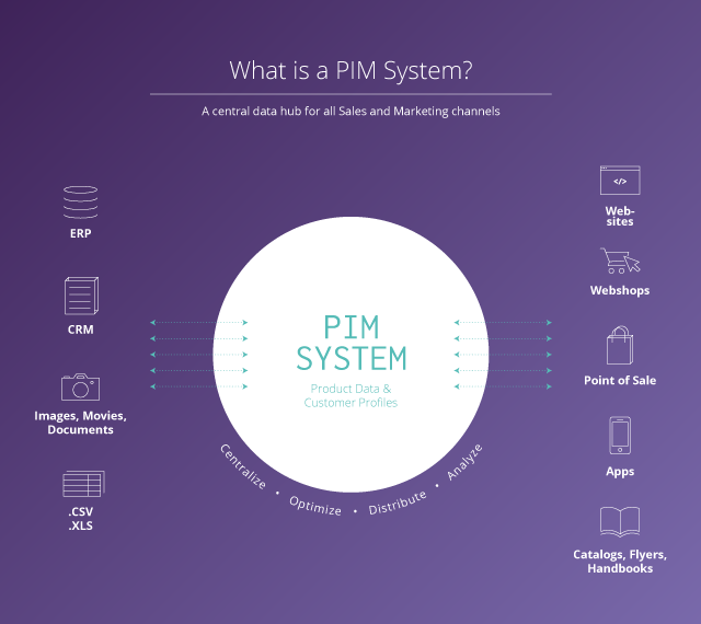 What is PIM?