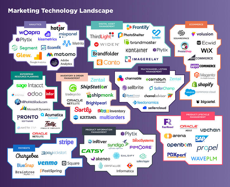 Ecommerce technology brands and tools