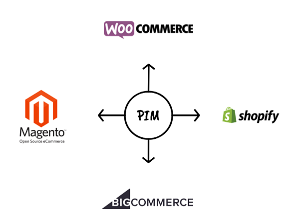 pim-to-ecommerce-platform