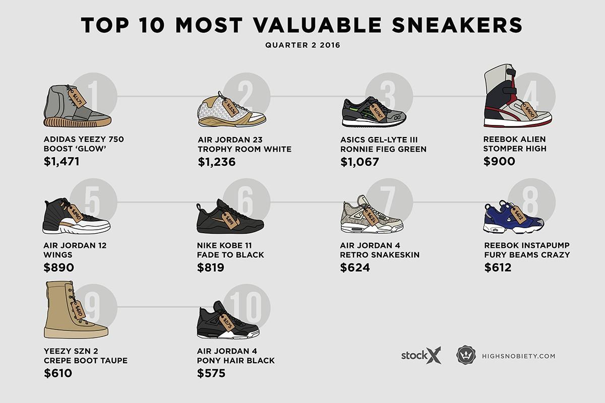 top sneakers 2016 q2.jpg