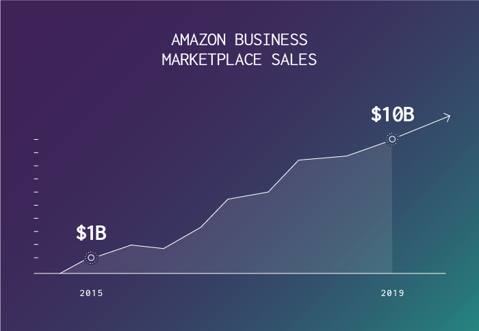 Why Should You Be Paying Attention to Amazon Business?