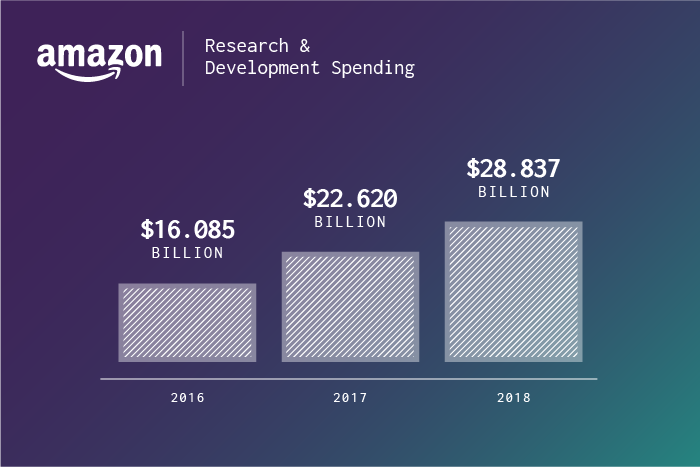 Amazon Is Investing Heavily in its New Platform