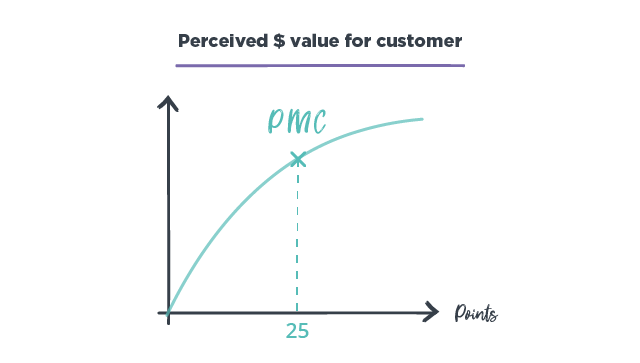 perceived value for customer