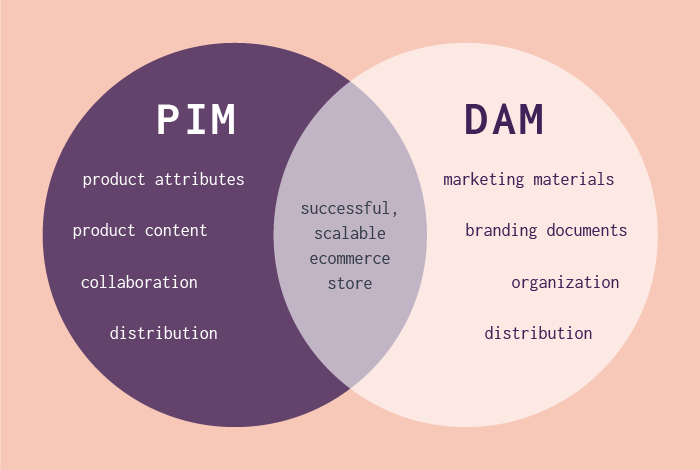 PIM vs. DAM—What's the Difference?