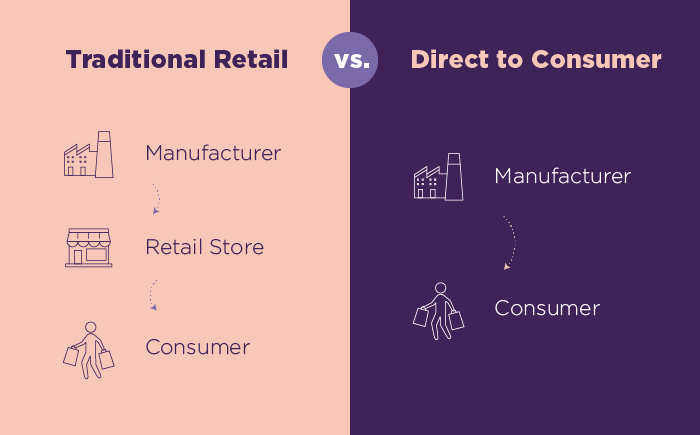 traditional retail vs direct to consumer