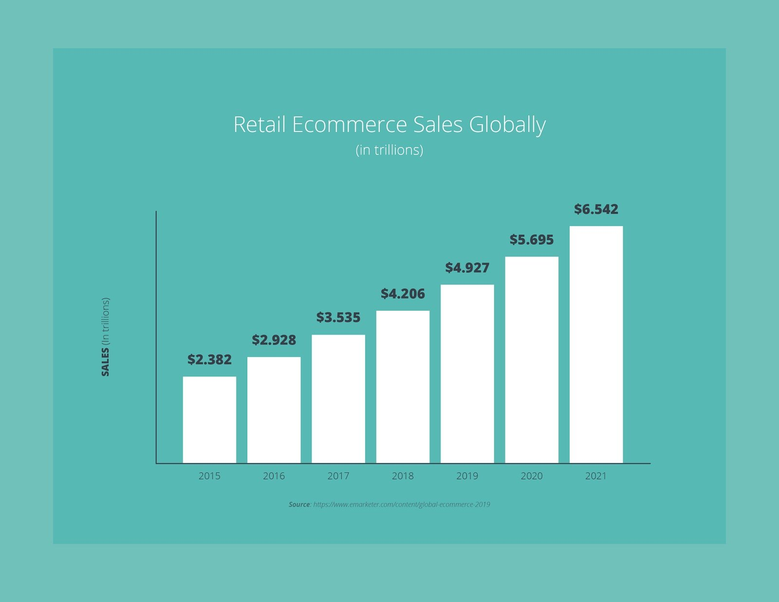 Ecommerce Itself Is Not a Trend