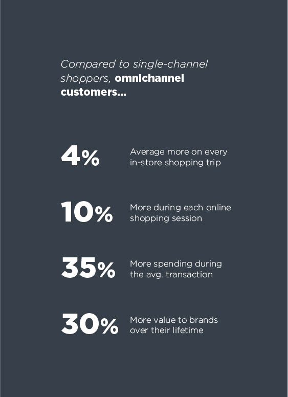 Omnichannel Is the New Standard