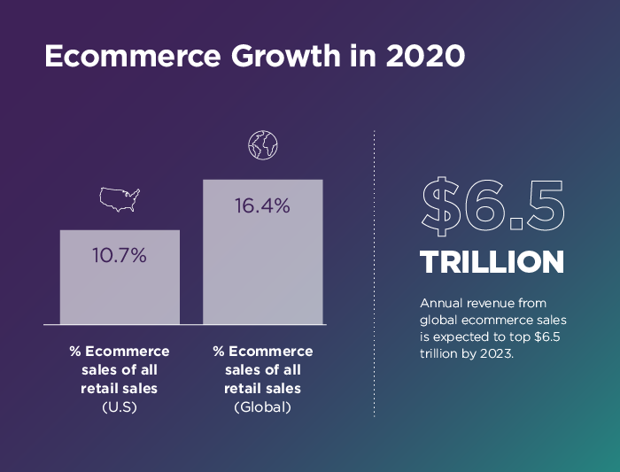 ecommerce growth 2020