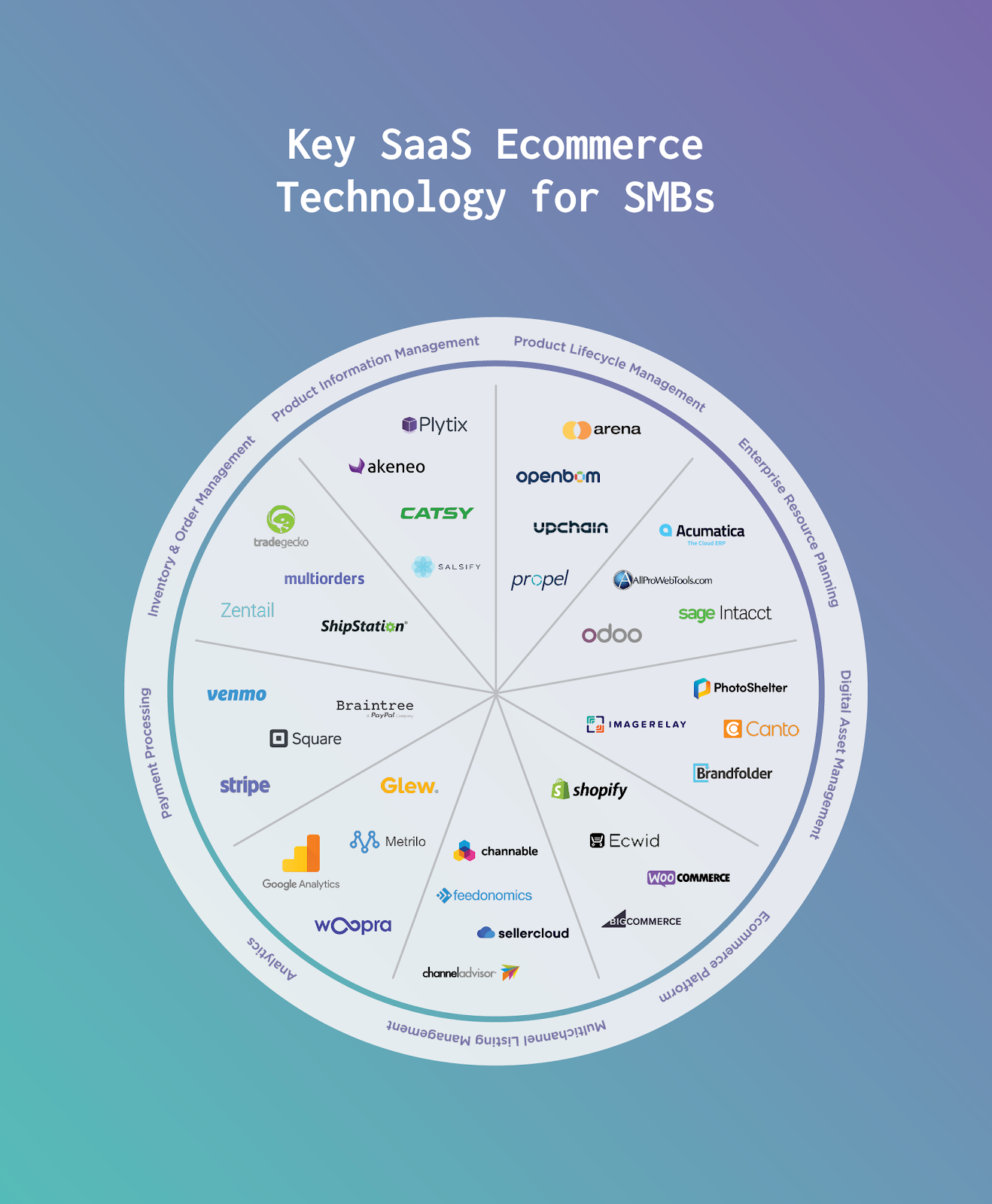 key saas ecommerce technology for smbs