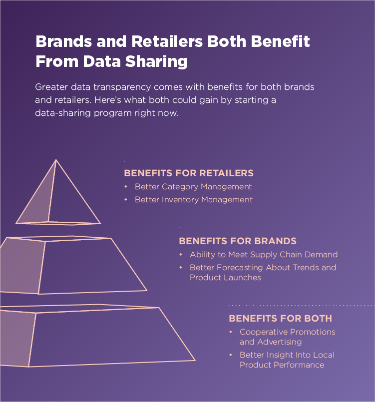 Why Brands and Retailers Should Start Sharing Data Right Now