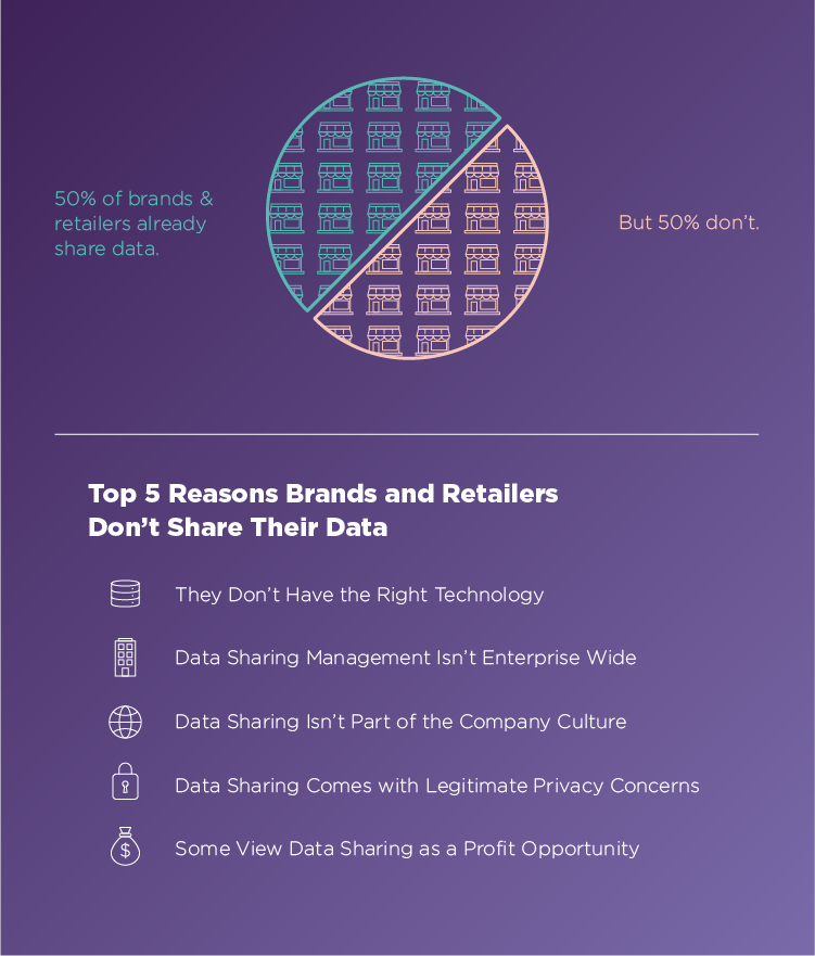 Why Don't Retailers and Brands Share Product Data