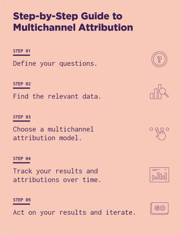 Creating a Multichannel Attribution Model