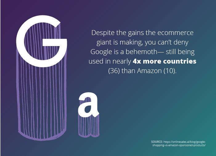 How Google Shopping Compares with Amazon Sponsored Products