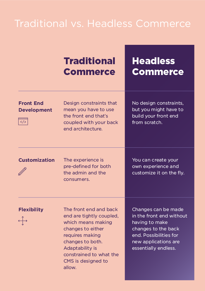 What Is Headless Commerce Architecture?
