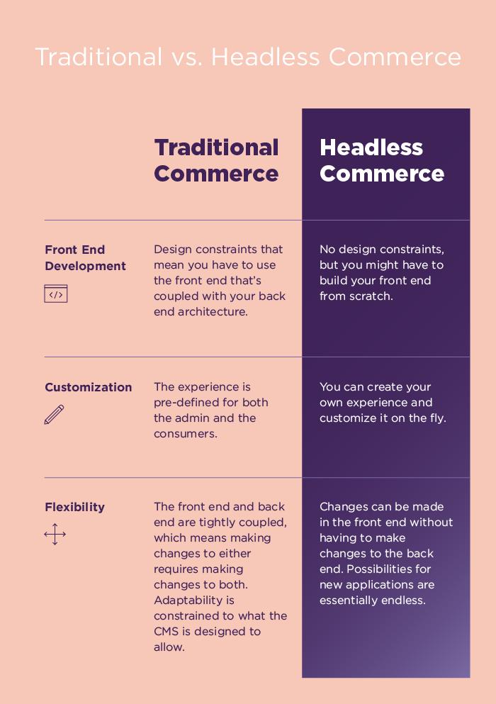 Headless Commerce vs. Traditional Commerce
