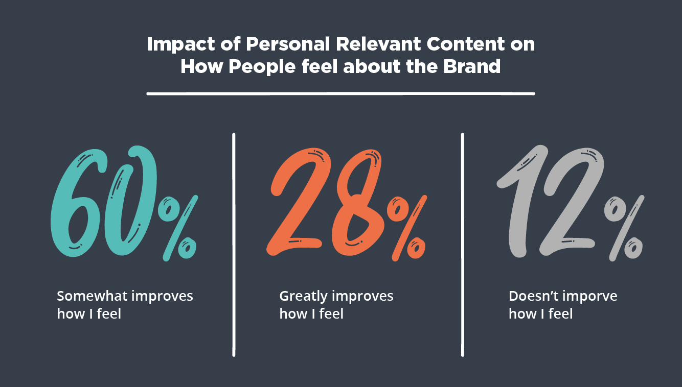personal relevant content brand impact