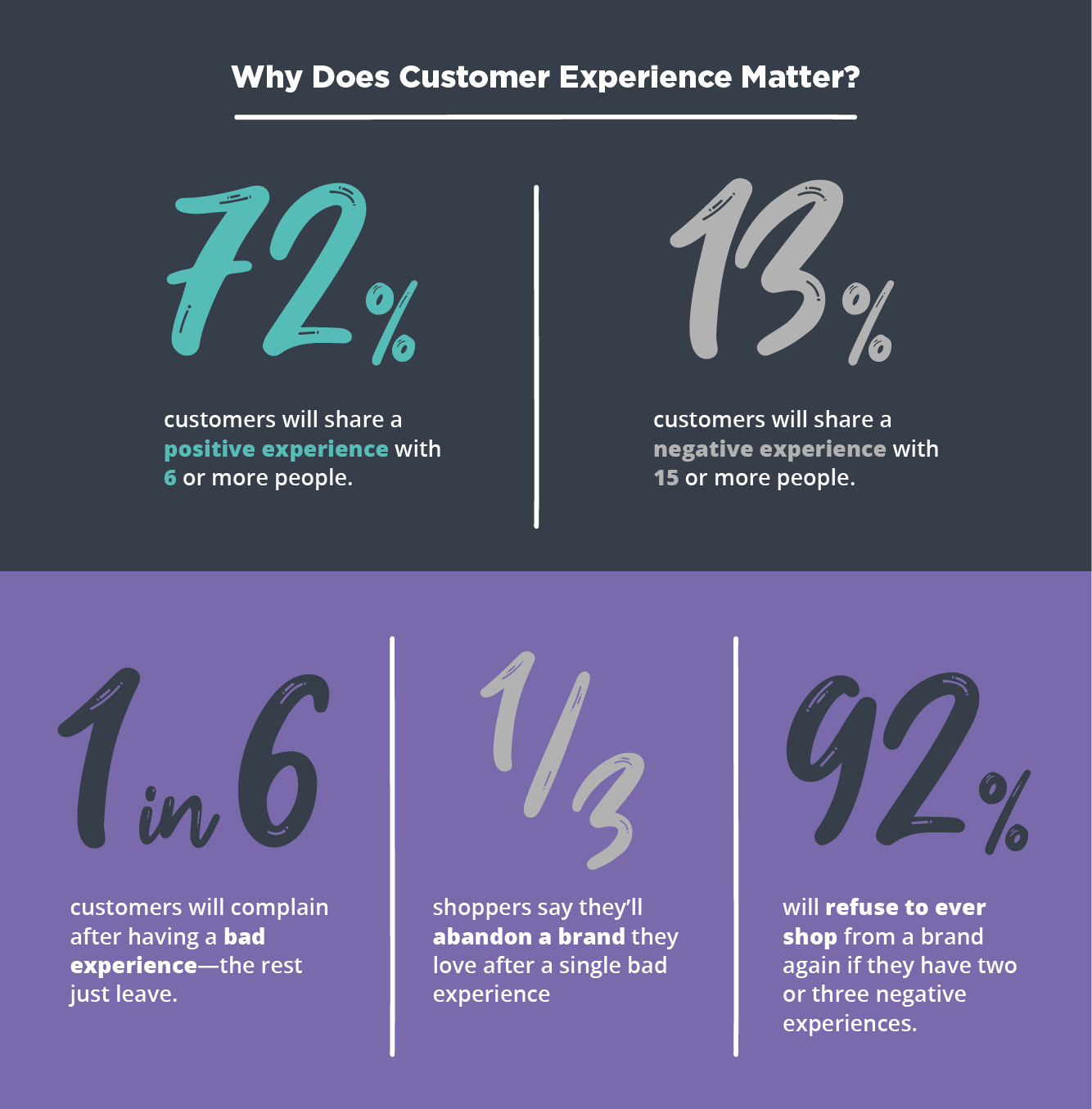 Why Does Customer Experience Matter?
