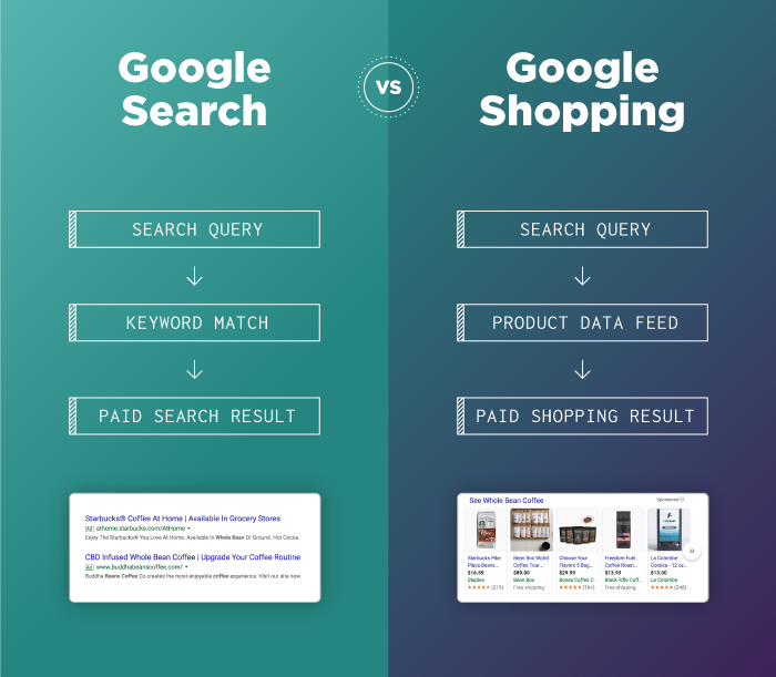 google search vs google shopping