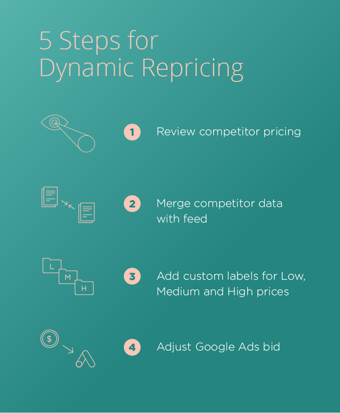Dynamic Repricing