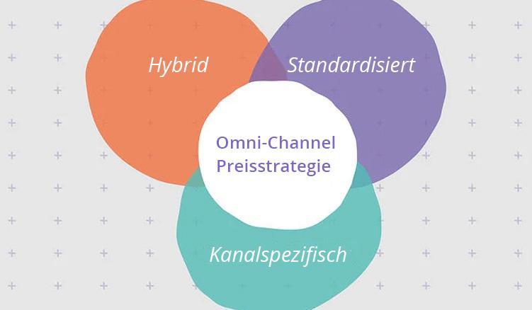 Omni-Channel-Preisstrategie: Worauf Onlinehändler Beim Achten Sollten