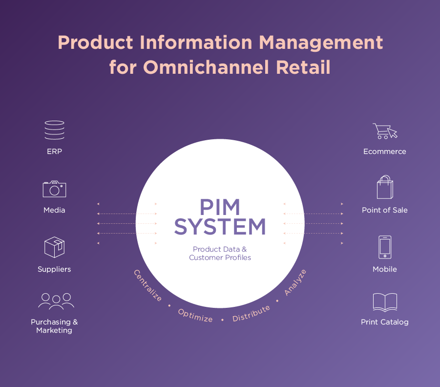 How to Simplify Retail Channel Management in the Digital Age